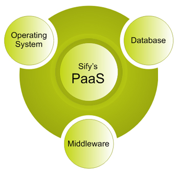 Platform as a Service components – Operating System, Database and Middleware