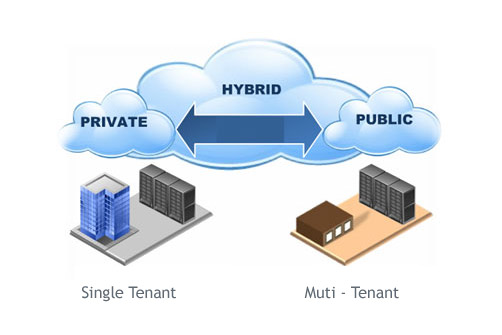 Composition of Hybrid Cloud services